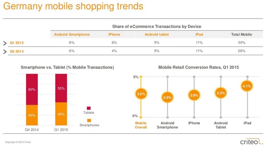 Mobile Commerce in Deutschland