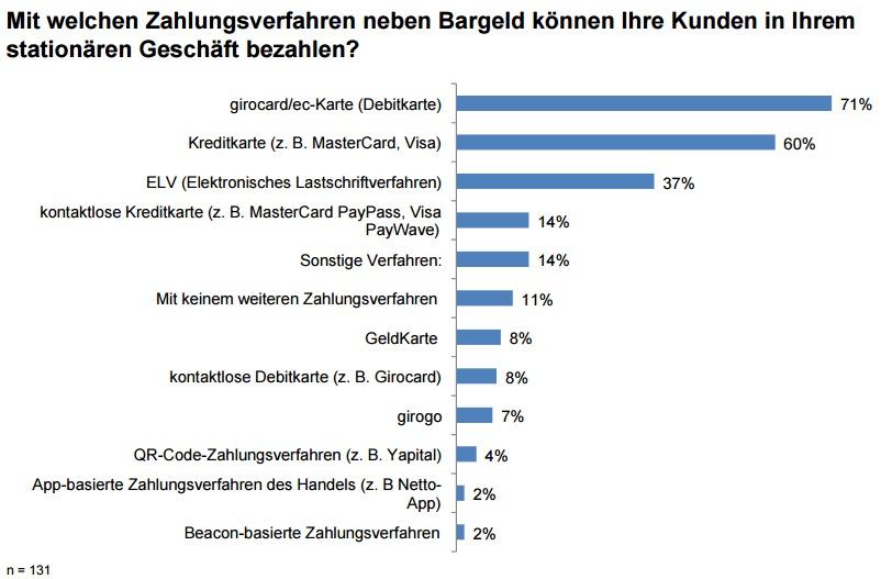 Payment barometer 2015 Zahlverfahren im Handel