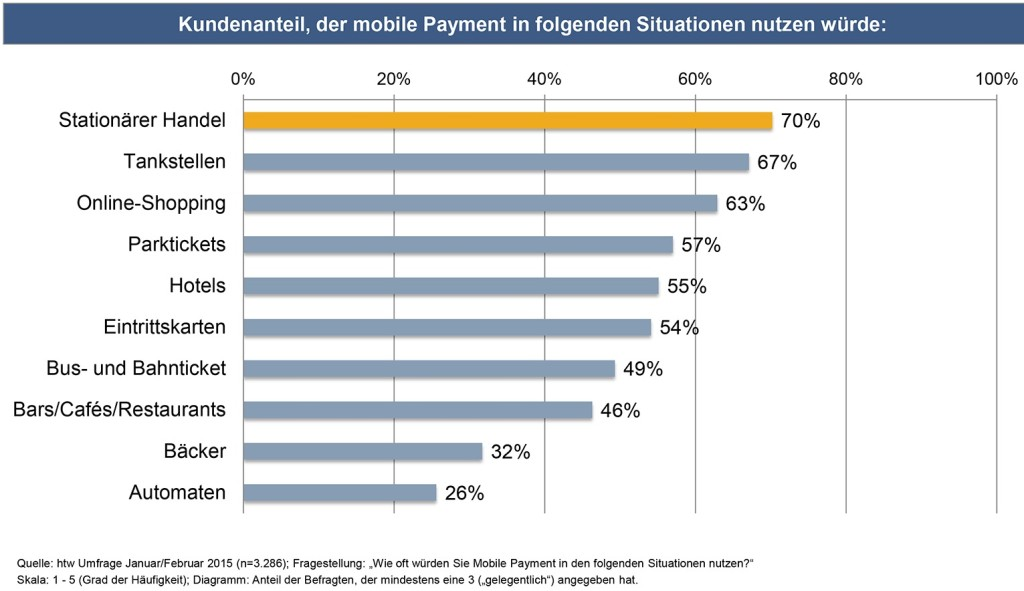 Mobile Payment in Deutschland GS1 Germany