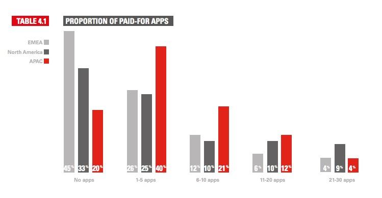 Anteil Bezahl-Apps bei Millennials