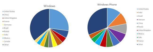 Downloads nach Märkten