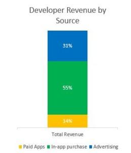 Umsätze im Windows Phone Store