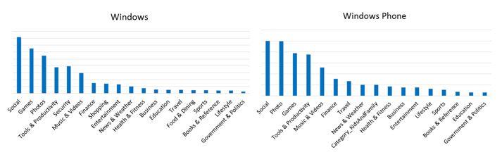 Windows Phone - Downloads nach Kategorie