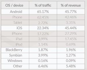 Traffic Werbung iOS vs. Android