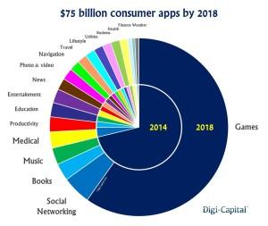 Consumer Apps Digi Capital