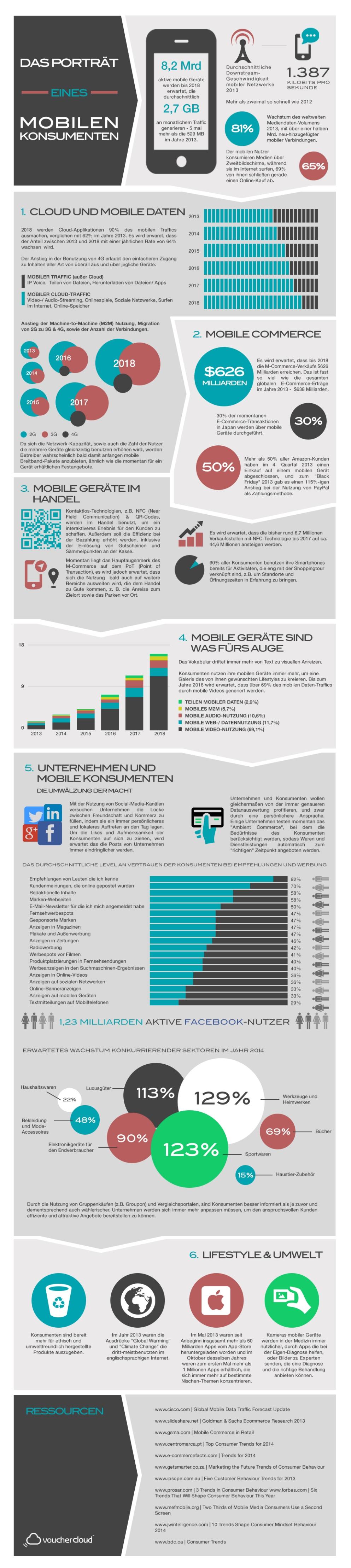 Infografik Porträt des mobilen Konsumenten.