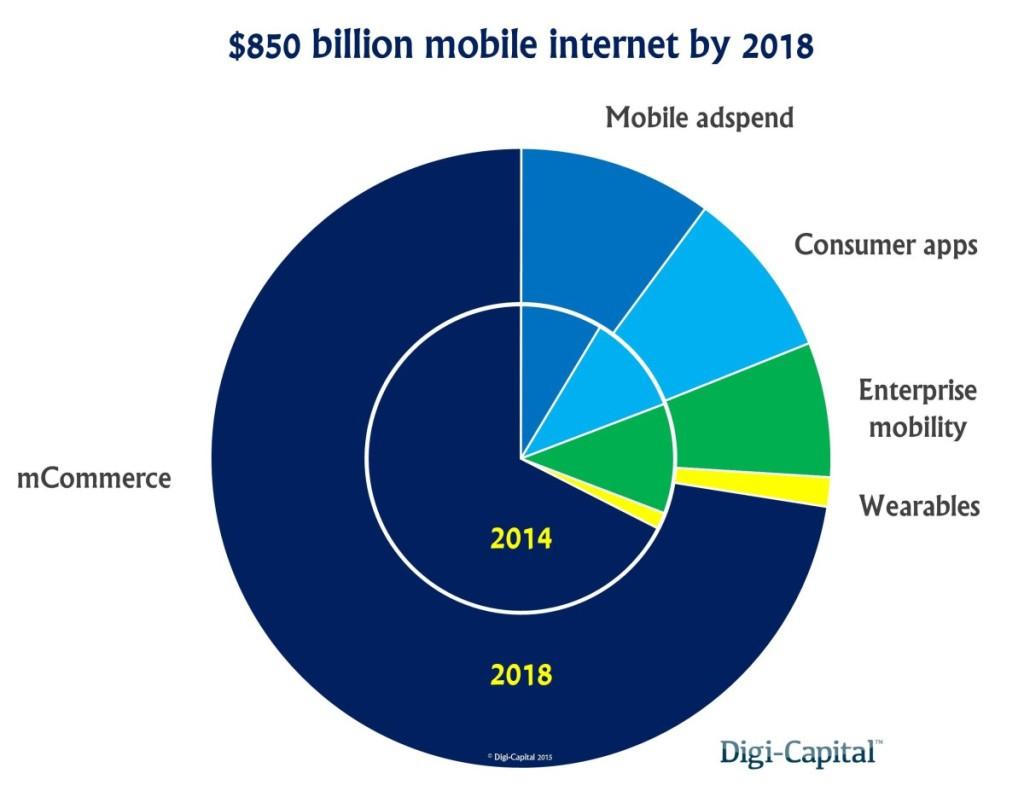 Mobile Umsätze weltweit by Digi Capital