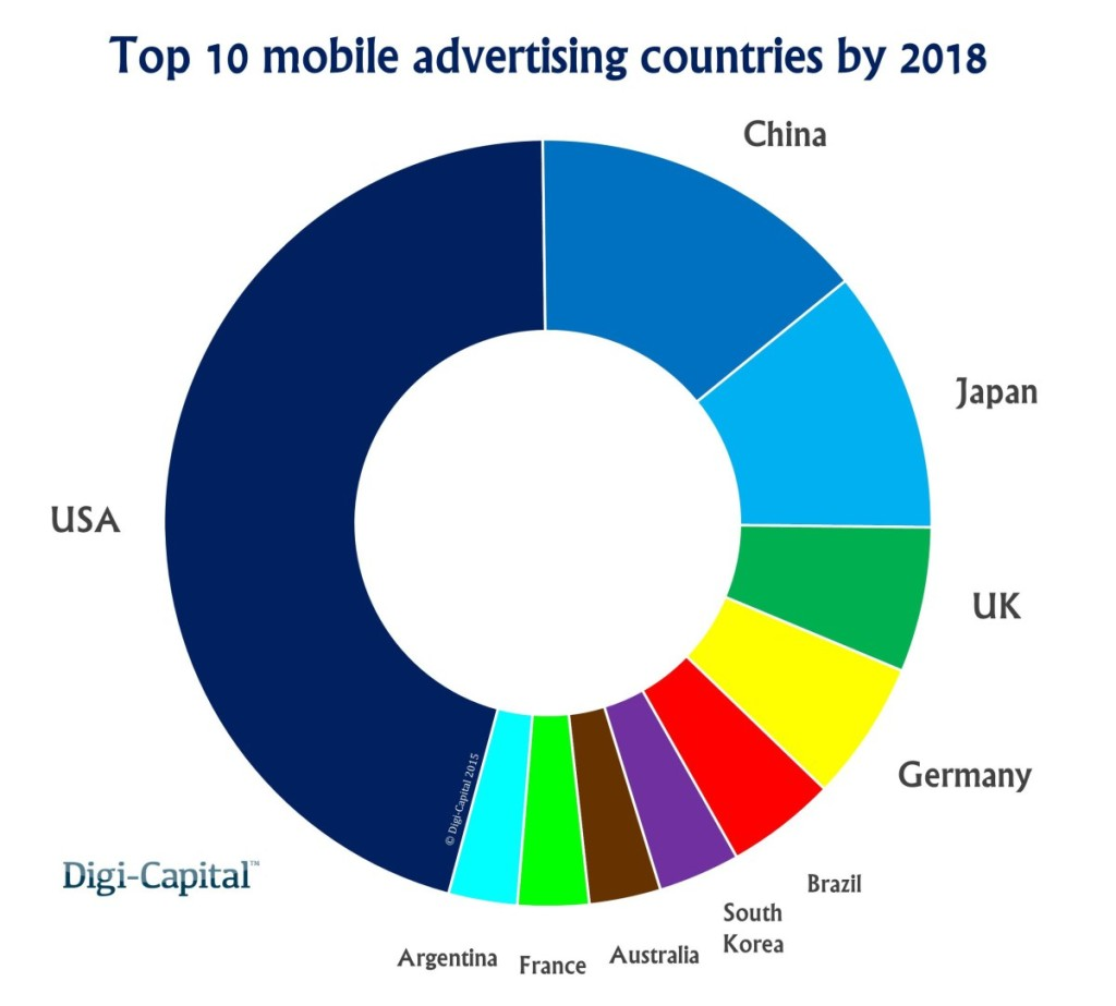 Mobile Werbung Digi Capital