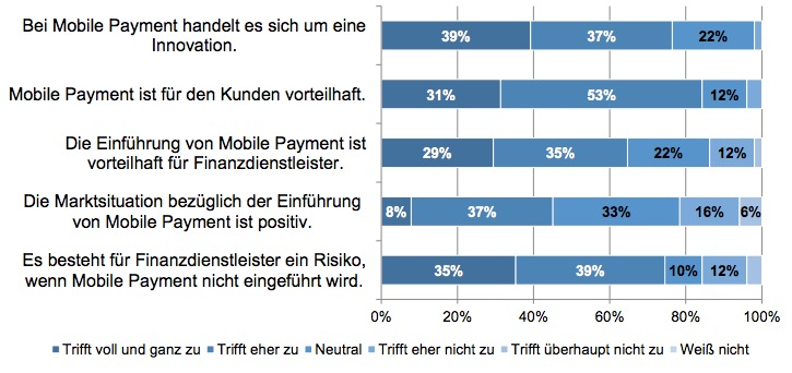 ibi research Mobile Payment Studie