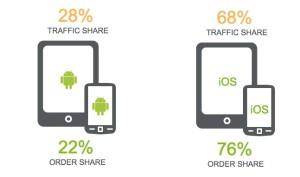 Demandware Shopping Index OS-Verteilung