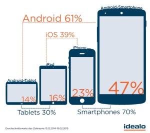 Idealo App-Nutzung