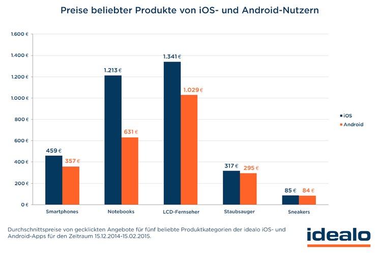 Idealo App-Nutzung nach Produkten