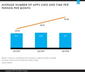 durchschnittliche App-Nutzung Nielsen