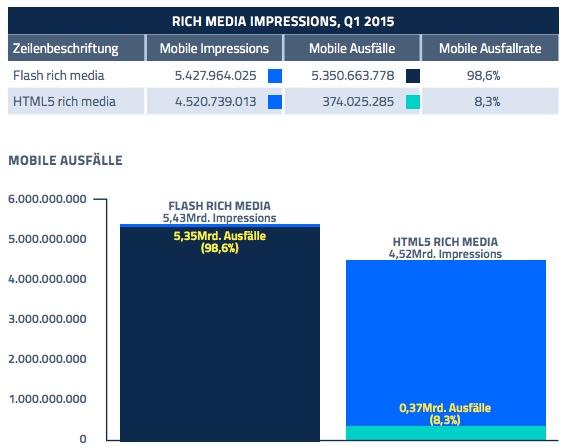 Sizmek Mobile Index 2015