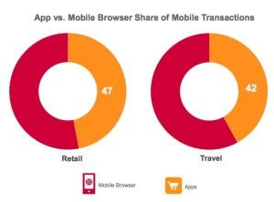 Criteo Mobile Commerce Report