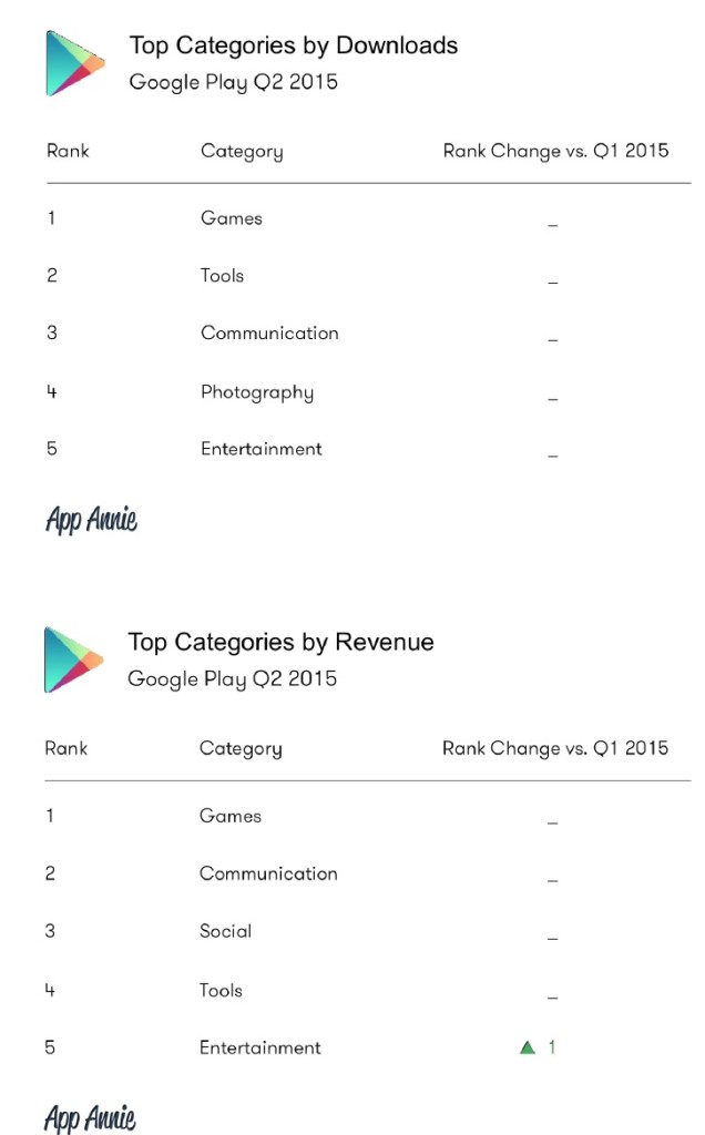 Google Play Downloads & Revenues Q2 2015