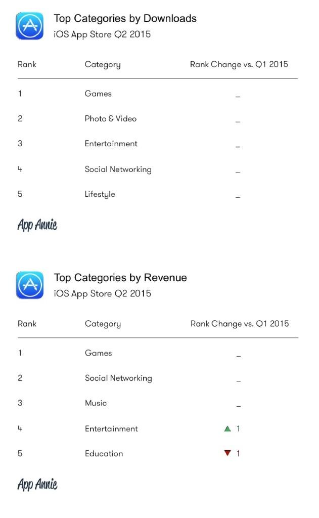 iOS Downloads und Umsätze Q2 2015
