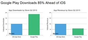 AppAnnie Google Play vs. iOS