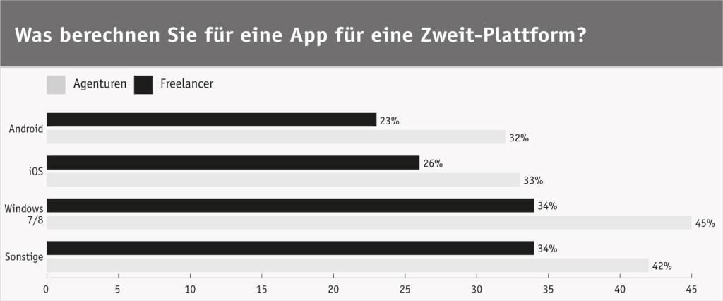 ibusiness App-Entwicklung Grafik
