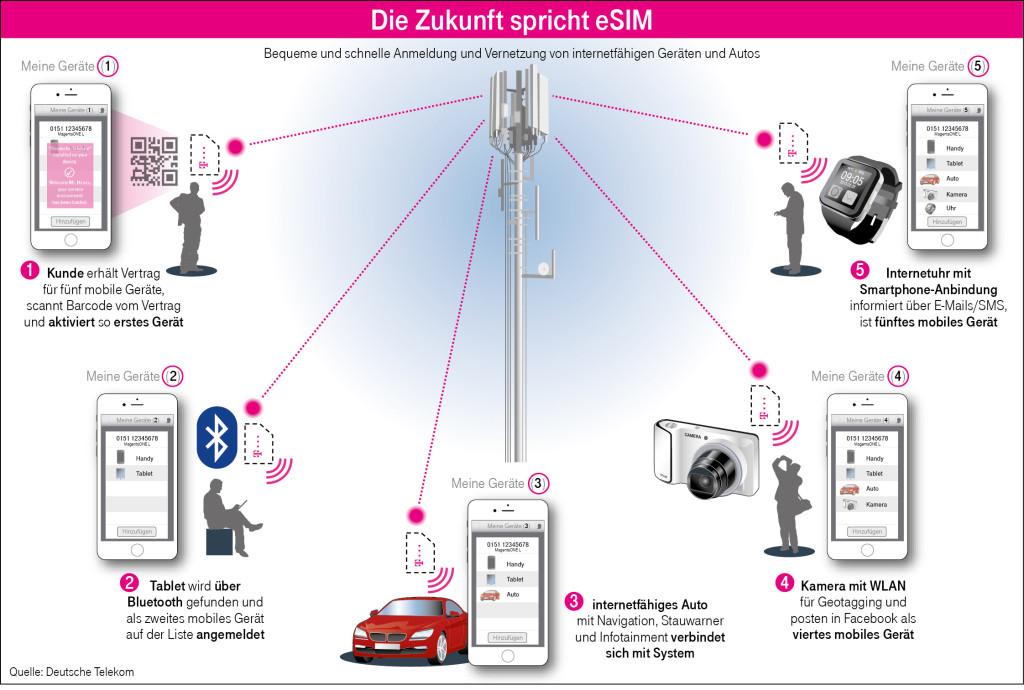telekom-e-sim