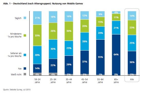Mobile Gaming Deutschland