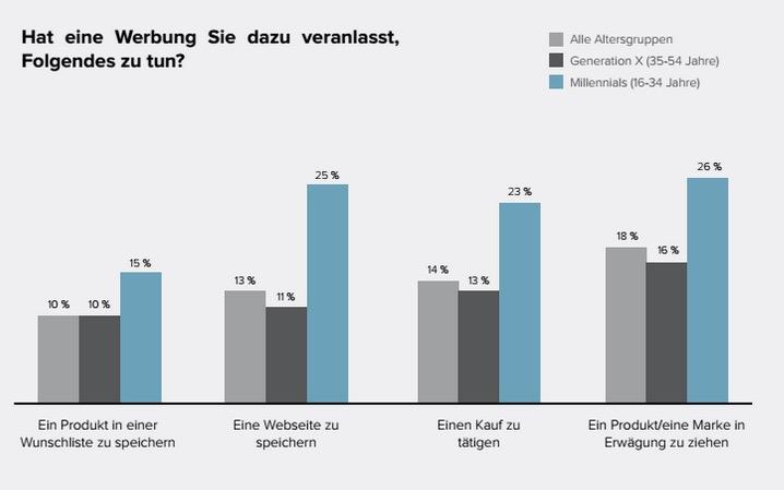 Mobile Werbung führt in 14 Prozent der Fälle zum Kauf