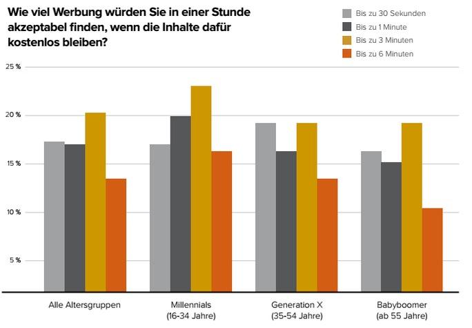 Deutsche Smartphone-Nutzer sind 41 Euro pro Stunde Wert