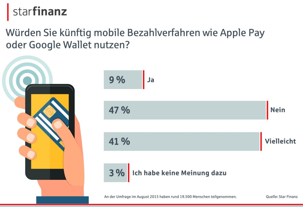 Infografik: Banking-Studie Star Finanz