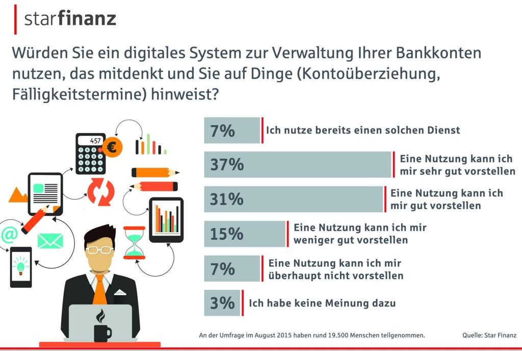 Infografik: Star Finanz Mobile Banking