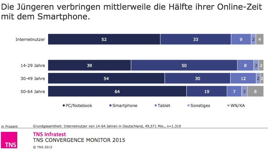 TNS Infratest: Mobile Internutzung in DE