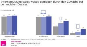TNS Infratest: Internetnutzung nach Geräten in DE