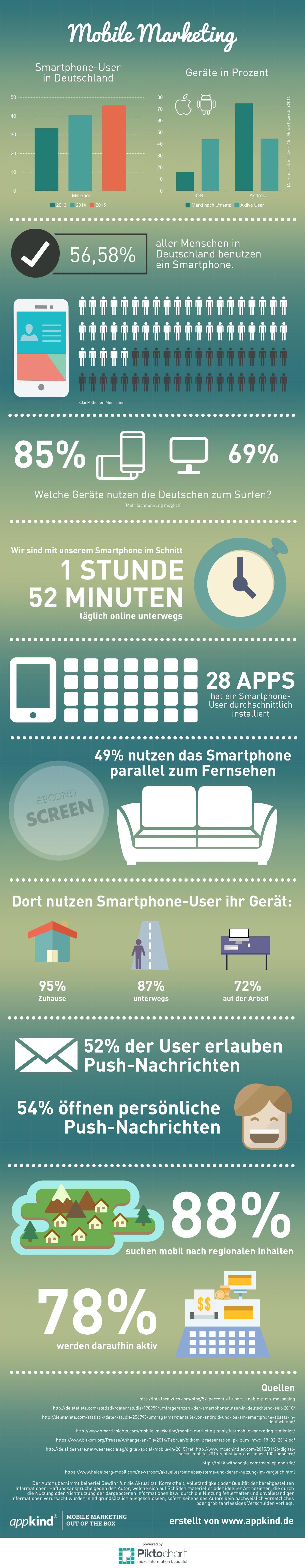 infografik_appkind