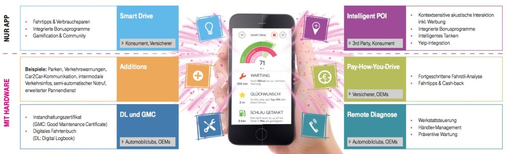 Deutsche Telekom startet neue Auto-App