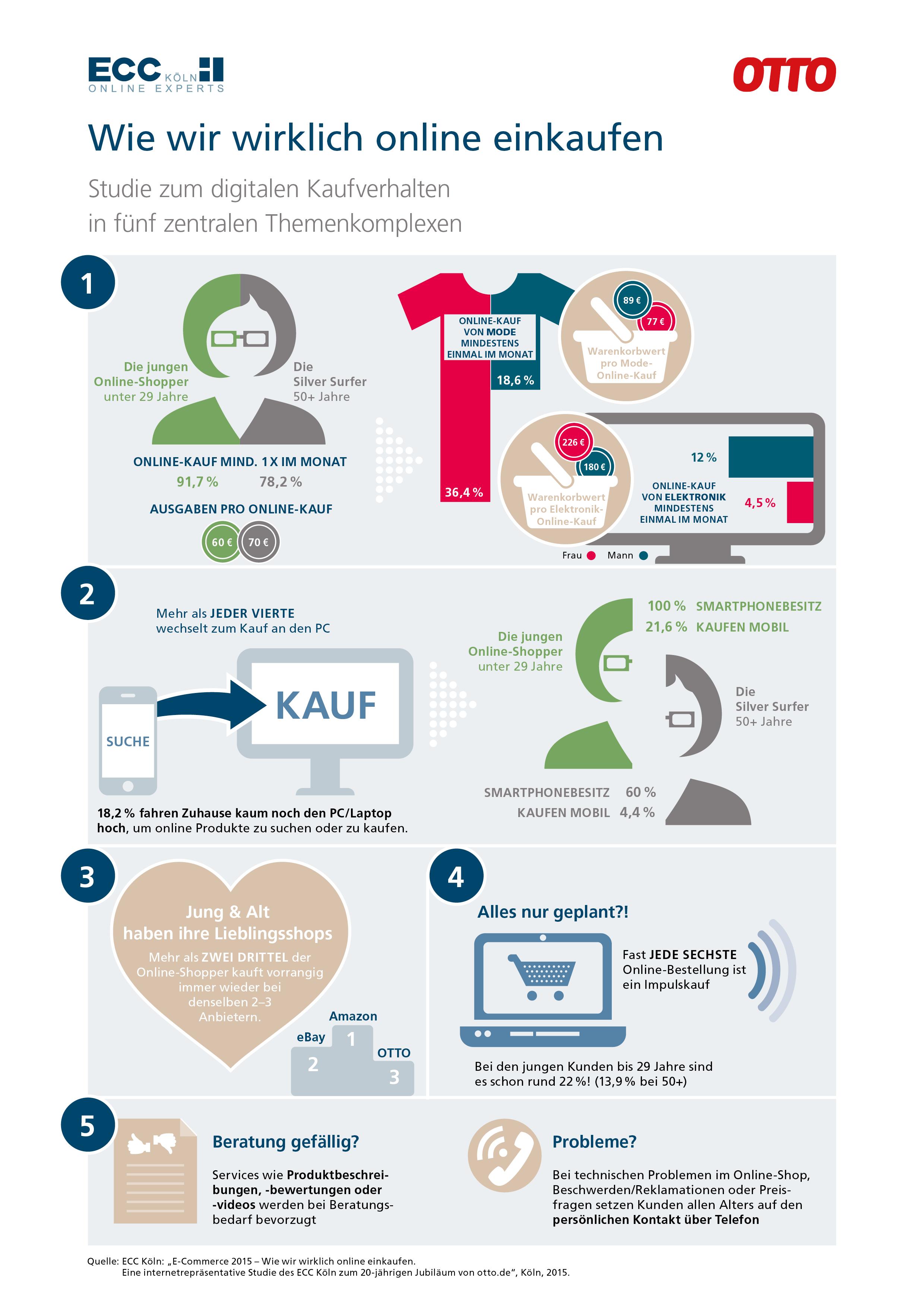 Grafik_Wie wir wirklich online einkaufen