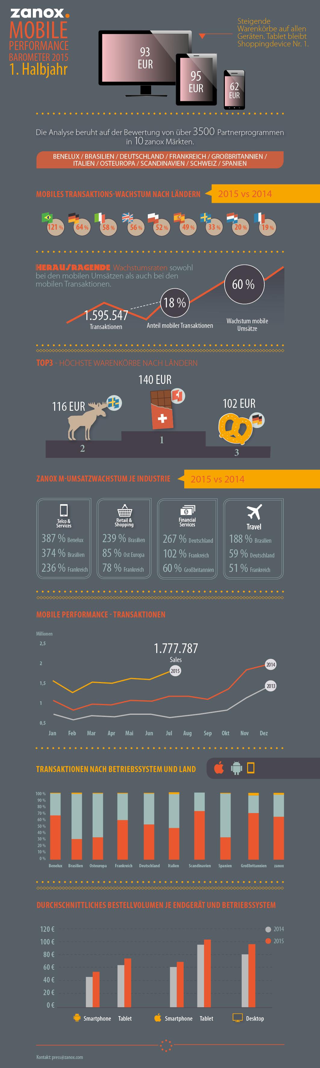 zanox-infographic-mobile-performance-barometer-Sep2015-DE