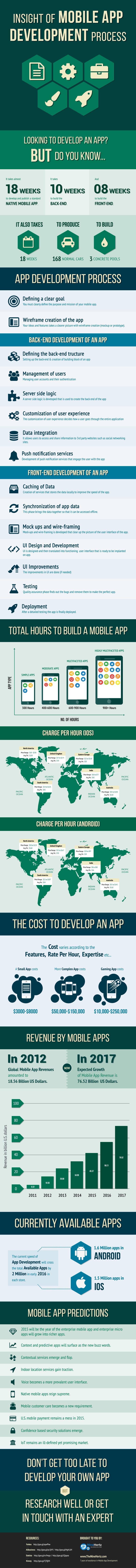 Infografik Was kostet eine App