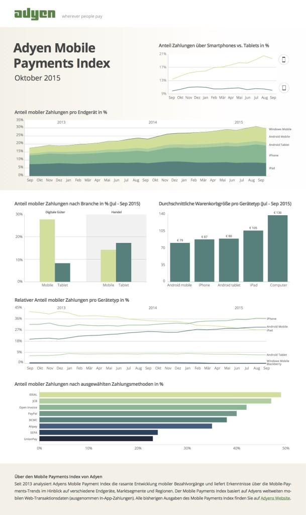 VID-1137 Mobile payments index Sep 2015 _DE