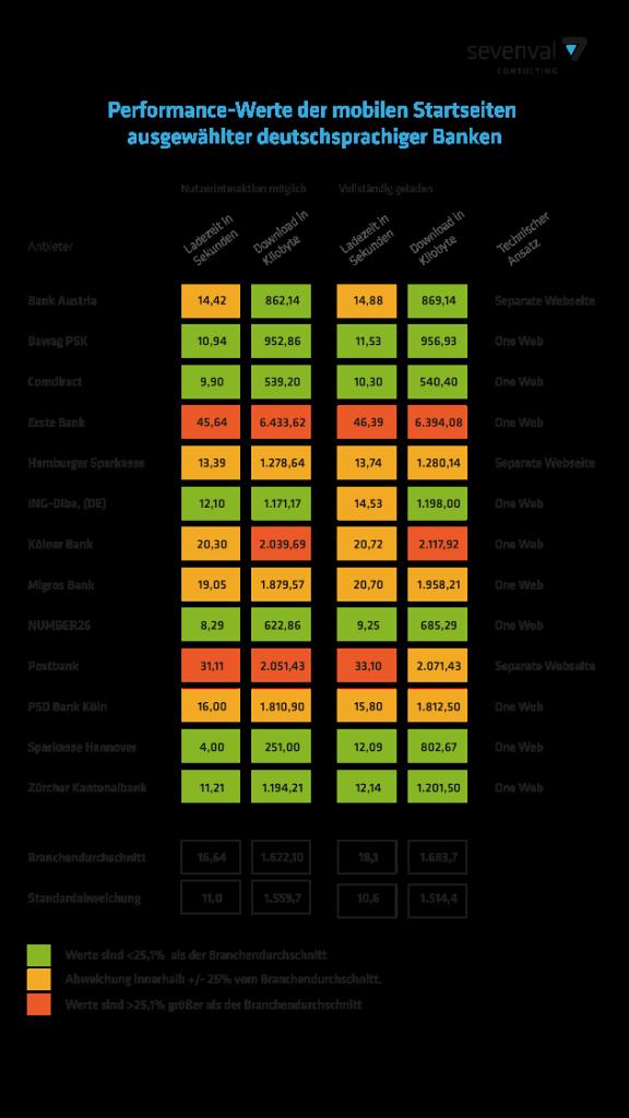 Banken im mobilen stresstest Infografik