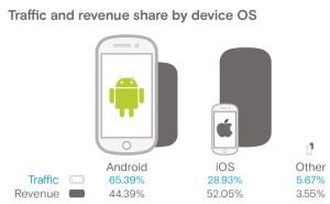 Opera Mediaworks state of mobile Advertising