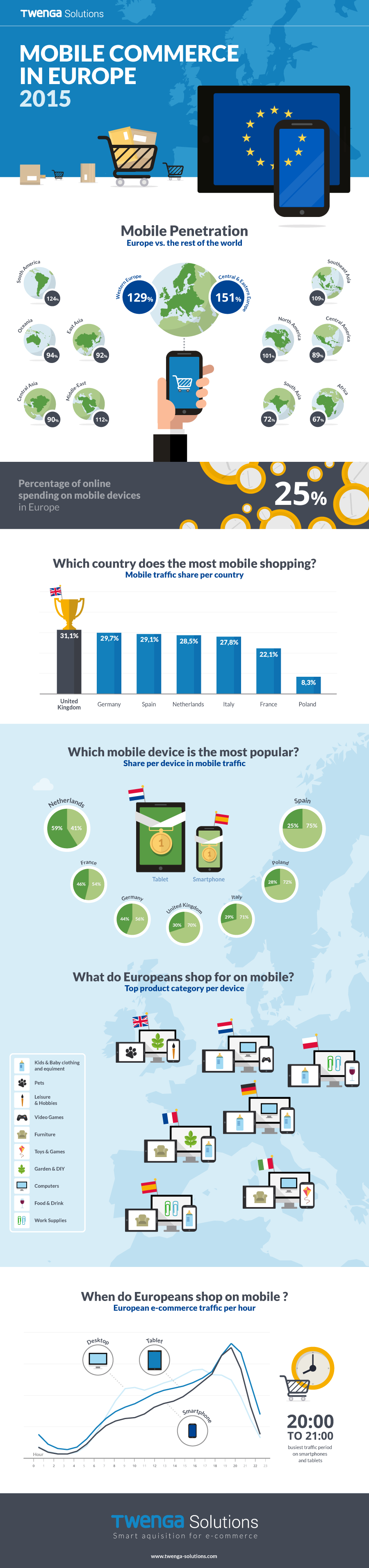 M-Commerce Europe 2015 Study (Twenga)
