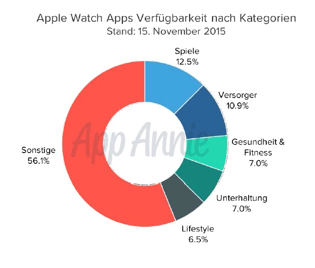 AppAnnie Apple Watch Apps nach Kategorien