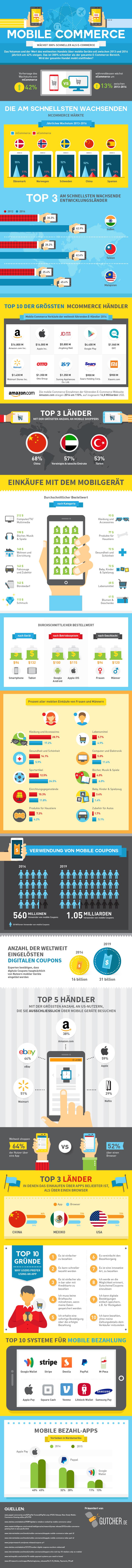 infografik_mcommerce_gutcher