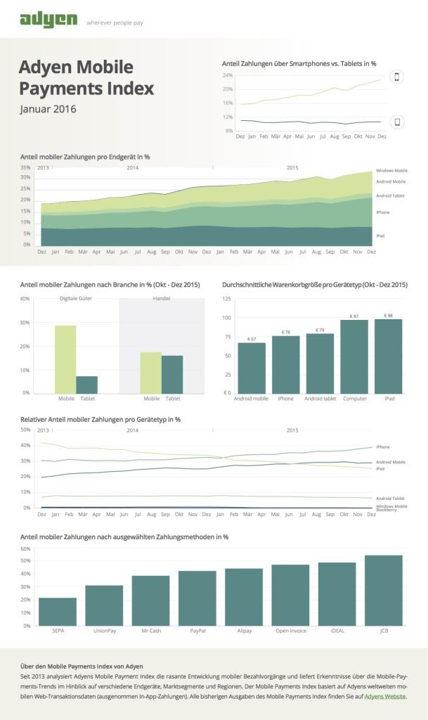 Adyen Mobile Payments Index 4 2015