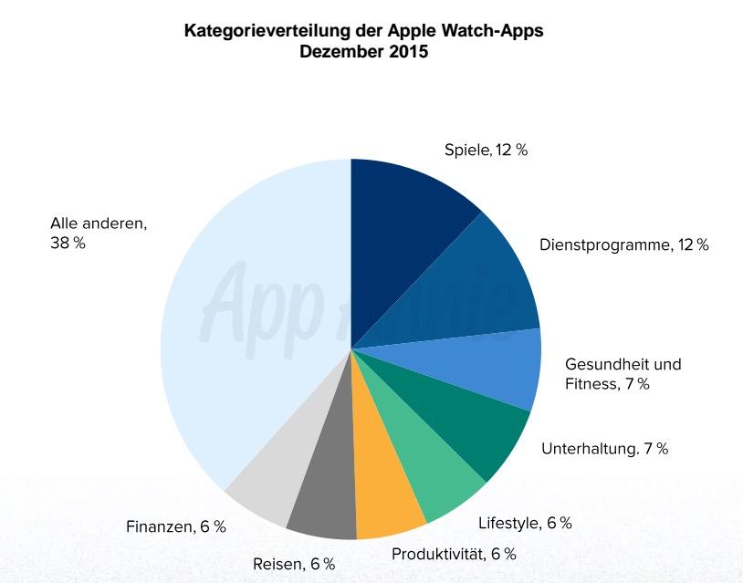 Apple Watch Apps Kategorien