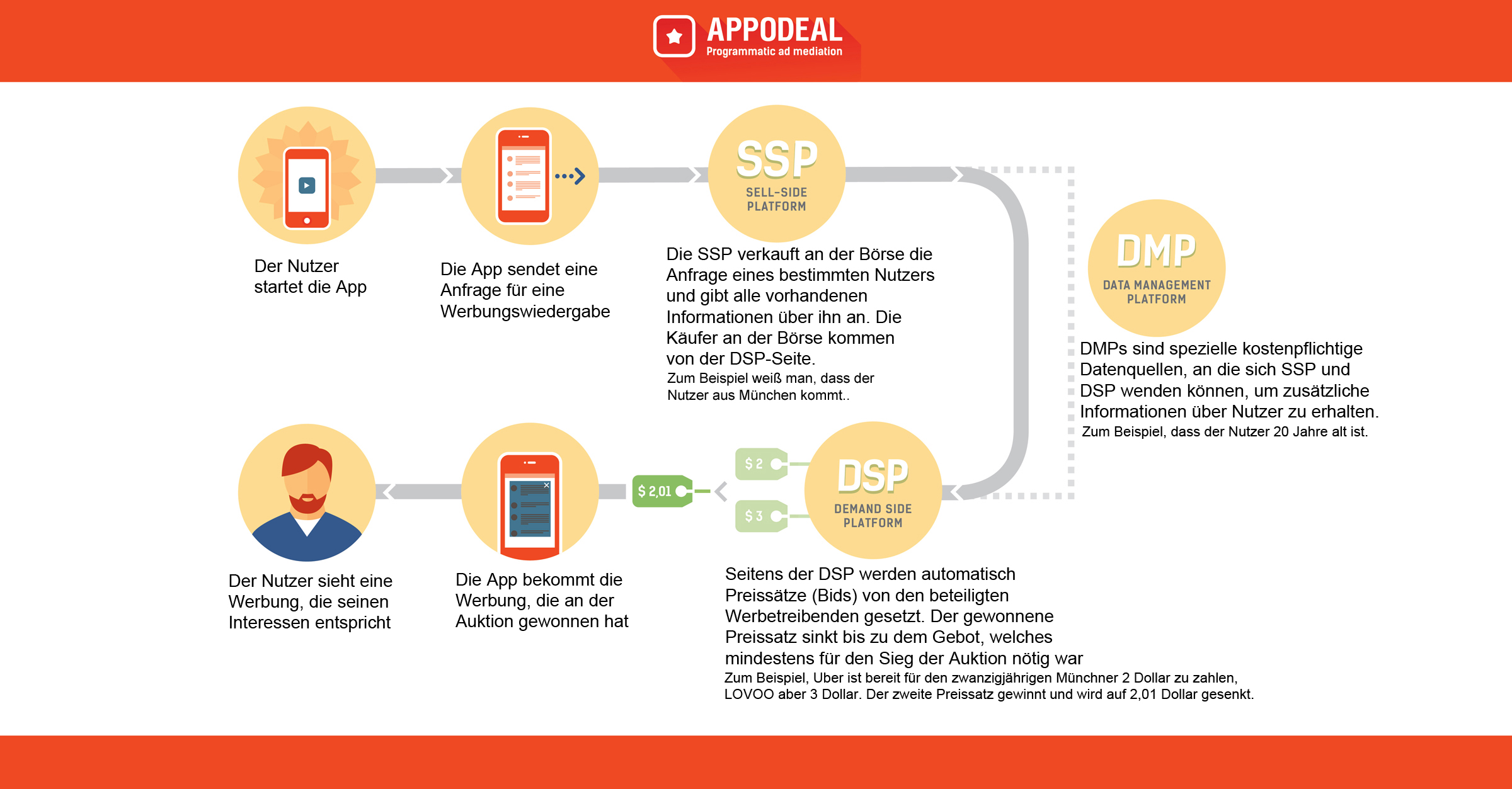 Infografik von Appodeal zu Real-Time Bidding