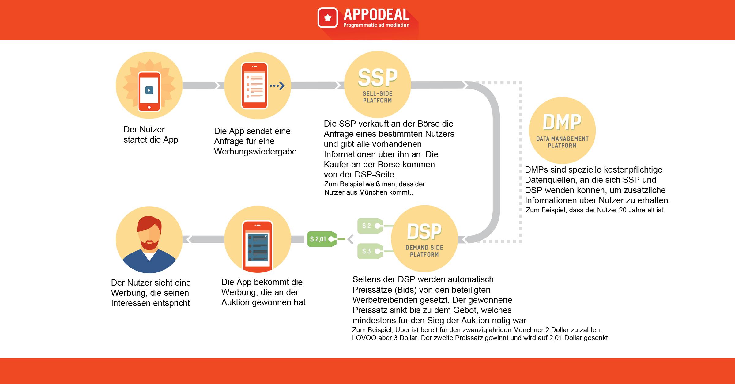 Infografik von Appodeal zu Real-Time Bidding
