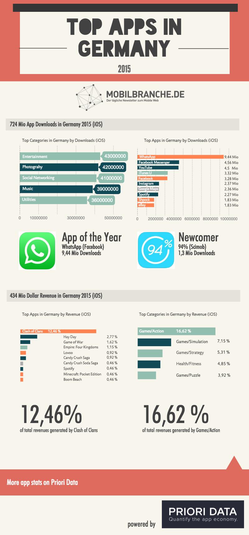 top-apps-gesamt-2015_block_1