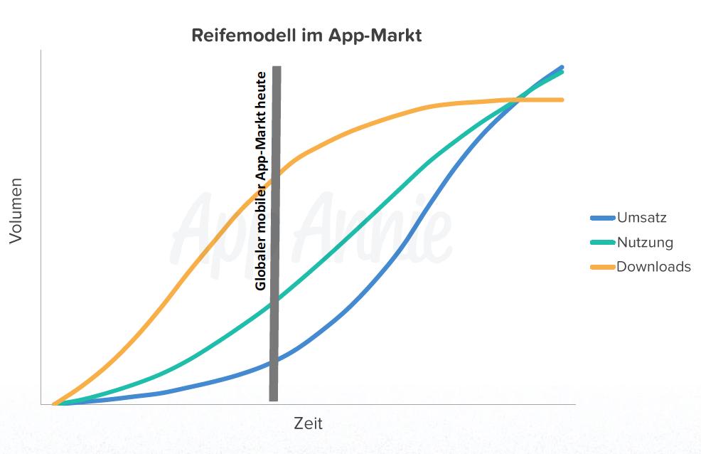 Reifemodell im App-Markt