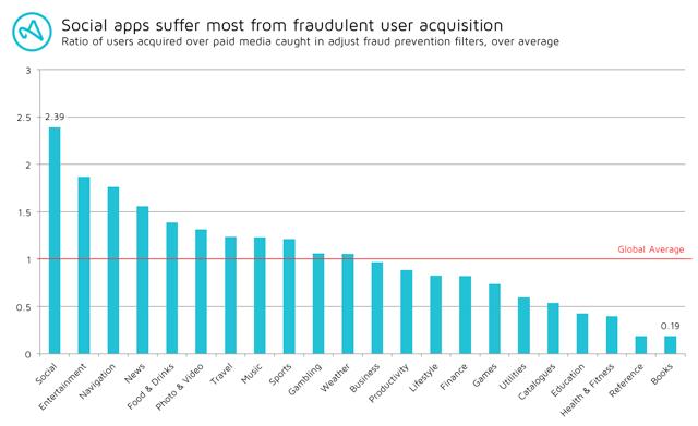 adjust_Mobile-Fraud
