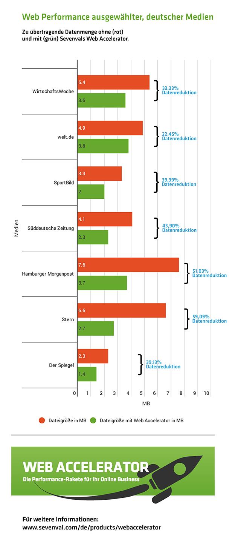 Infografik Sevenval Webaccelerator